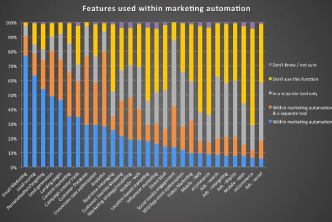 Marketing Automation Business Case