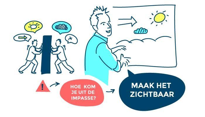 visualisatie b2b