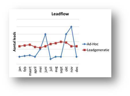 leadflow