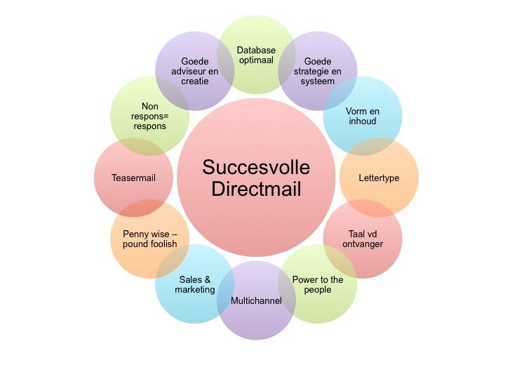 12 tips voor een succesvolle direct mail in b2b