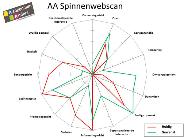 spinnenwebscan