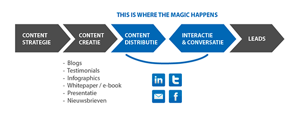 B2B content model