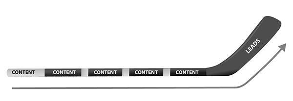 b2b content effect hockey