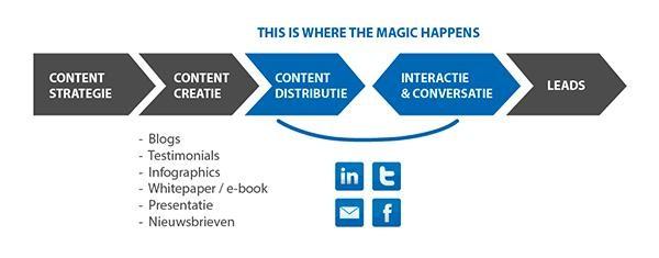 b2b content strategie effect aangenaam anders