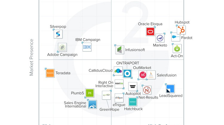 Marketing Automation Software Grid 2015 b2b