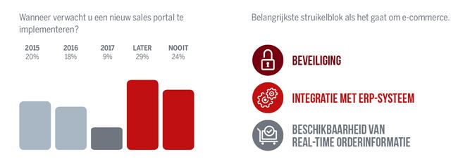 b2b sales ecommerce