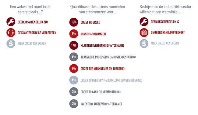 b2b salesportal 2