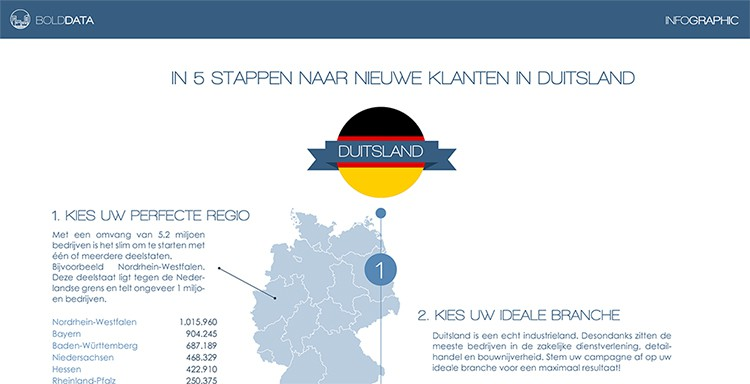 Marketing Duitsland