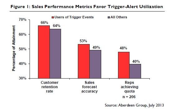 sales triggers 2