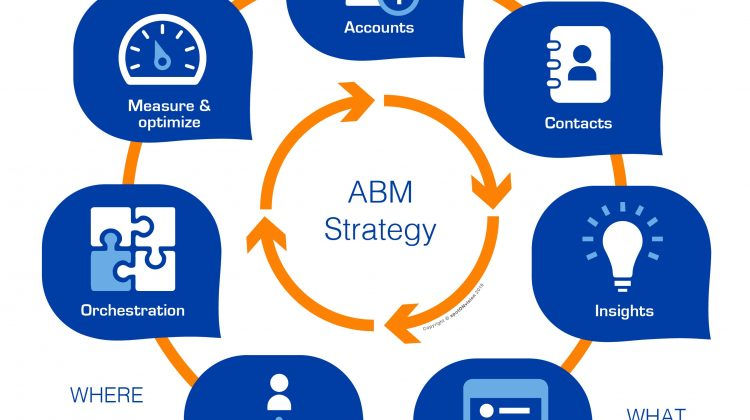 account based marketing strategy