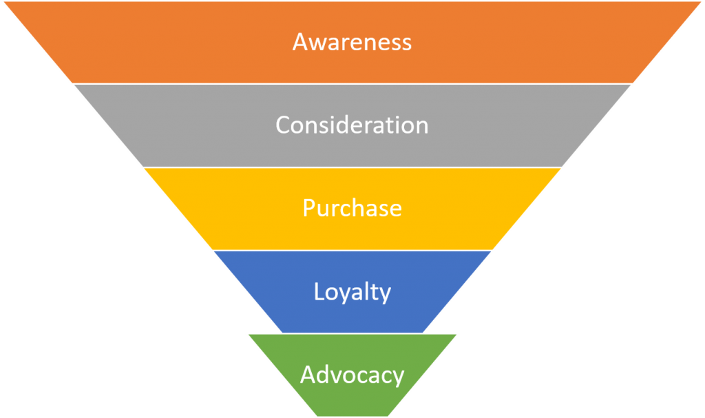 Content Marketing Customer Journey Funnel