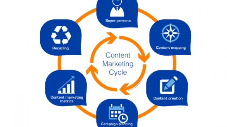 b2b contentmarketing roi
