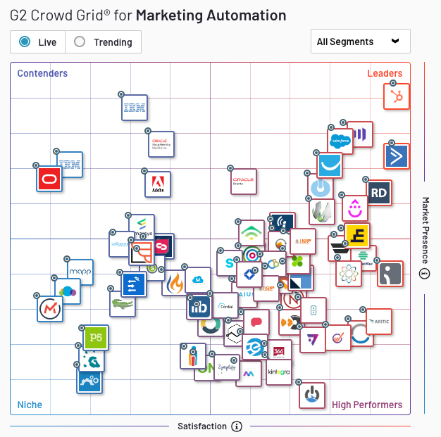 g2crowd b2b marketing automation