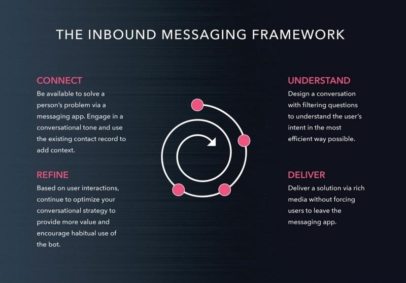 b2b inbound messaging framework
