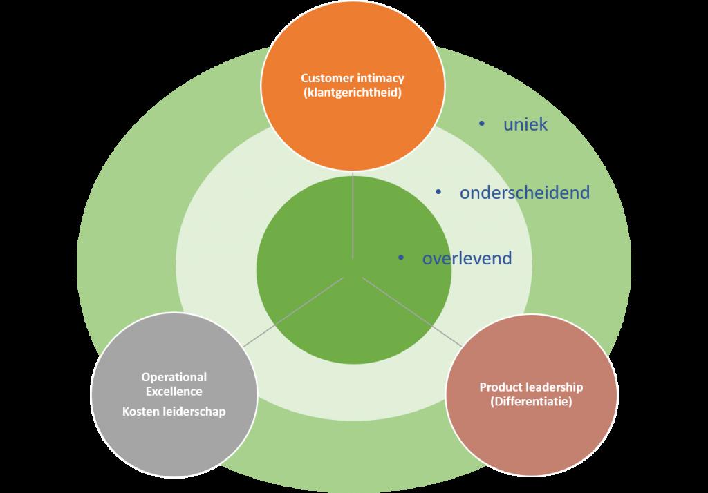 treacy en wiersema waardestrategie model b2b