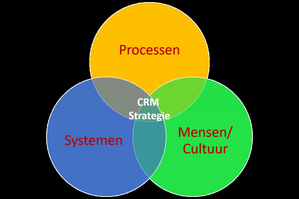 crm strategie indeling